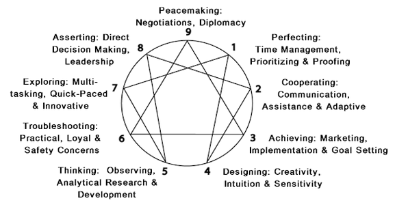 enneagram type 5 dating The infographic by career assessment site down below includes all 16 personality types, their dating style, and who they are most compatible with.